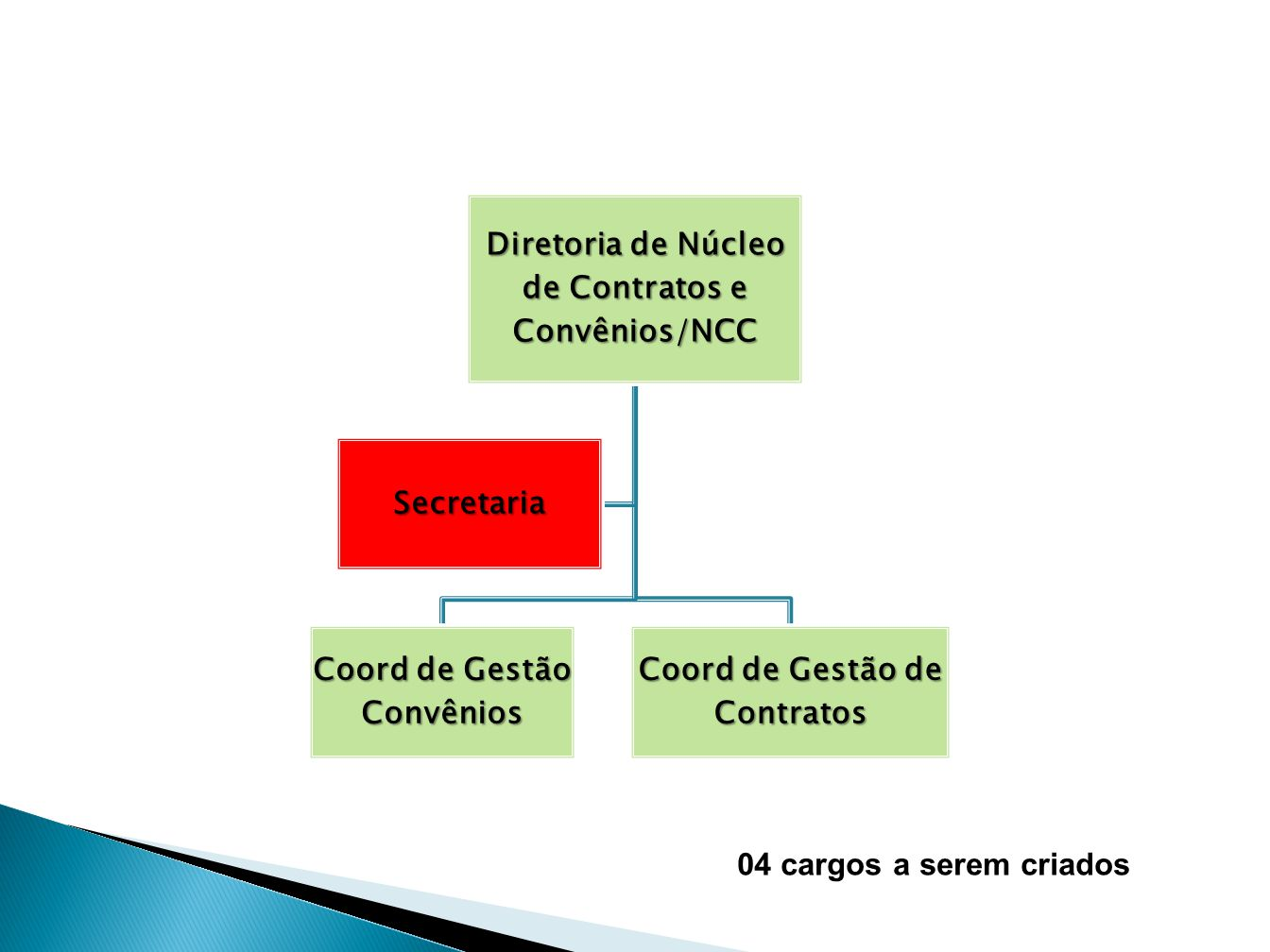 Diretoria de Núcleo de Contratos e Convênios/NCC