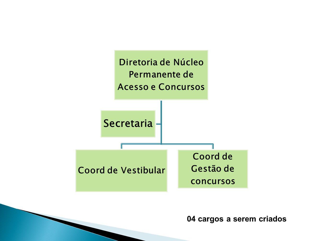 Secretaria Diretoria de Núcleo Permanente de Acesso e Concursos