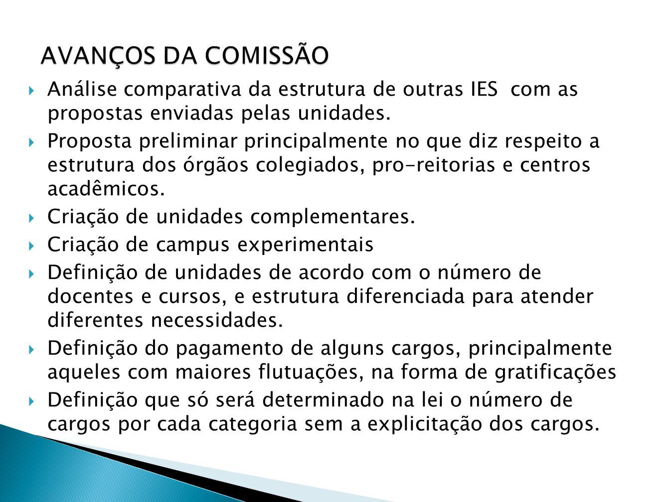 AVANÇOS DA COMISSÃO Análise comparativa da estrutura de outras IES com as propostas enviadas pelas unidades.