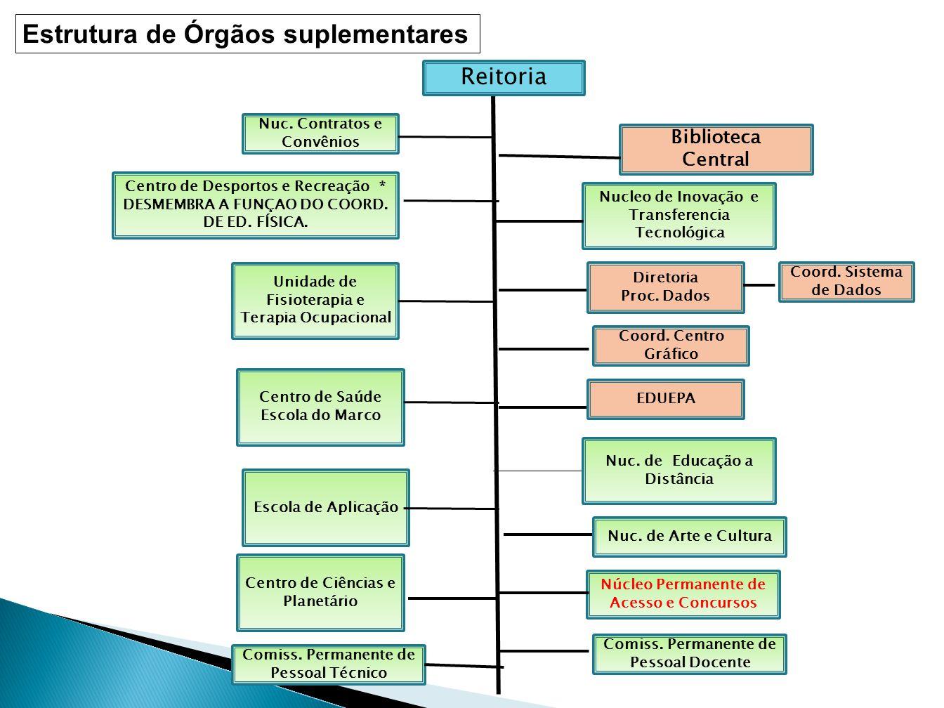 Estrutura de Órgãos suplementares