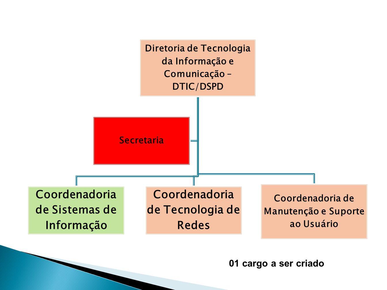 Diretoria de Tecnologia da Informação e Comunicação – DTIC/DSPD