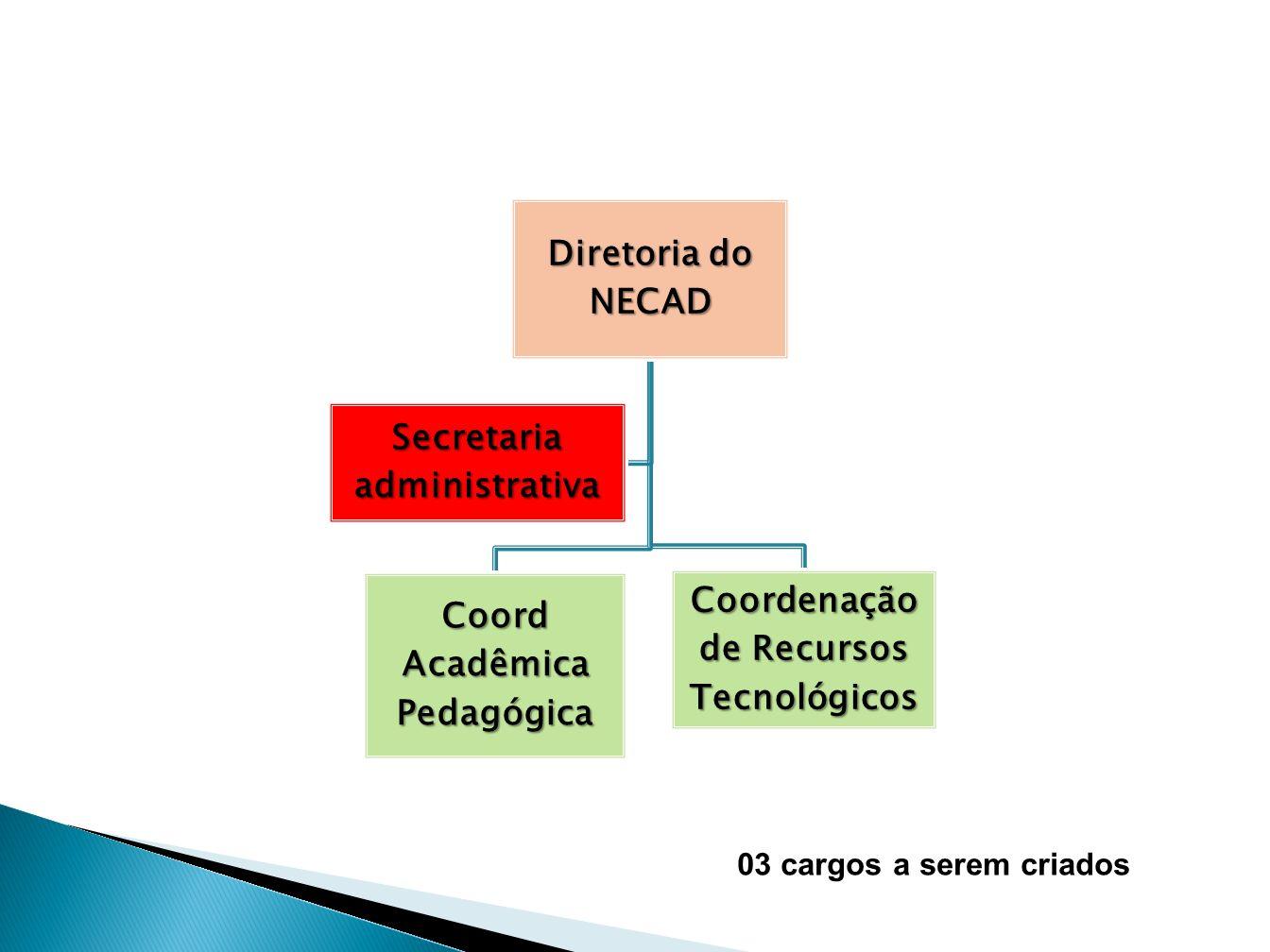 Secretaria administrativa Coord Acadêmica Pedagógica
