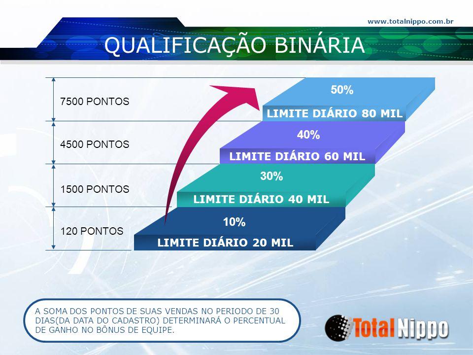 QUALIFICAÇÃO BINÁRIA 50% 40% 30% 10% 7500 PONTOS LIMITE DIÁRIO 80 MIL