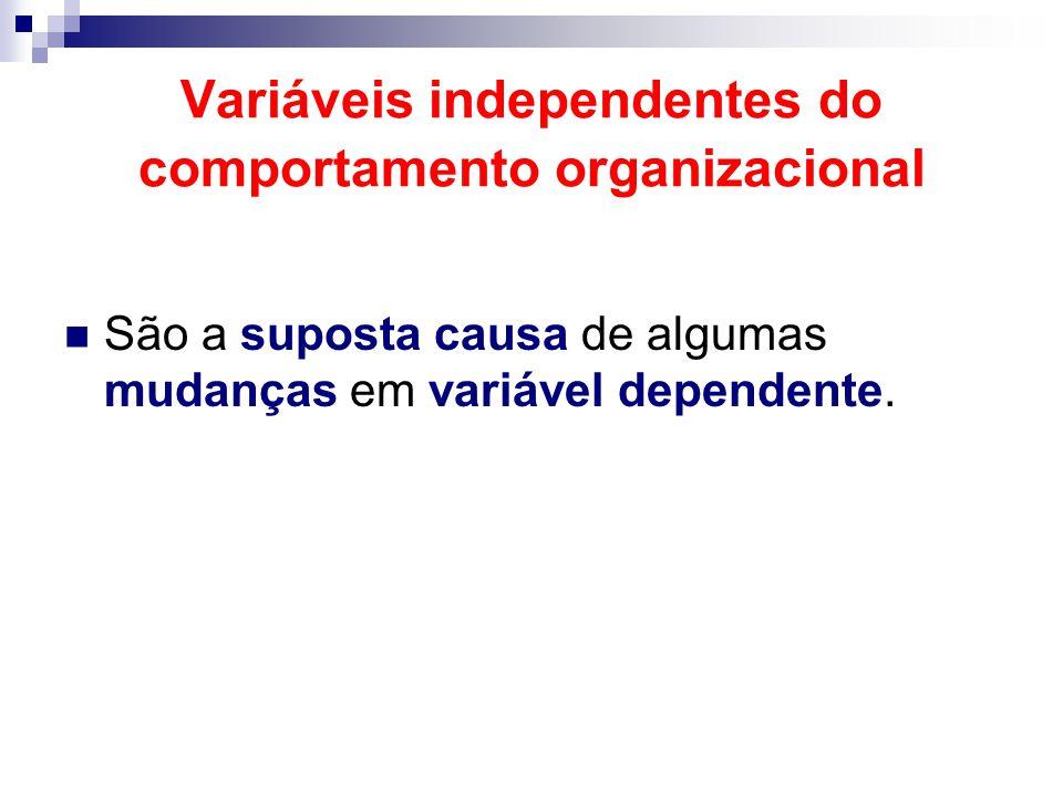 Variáveis independentes do comportamento organizacional