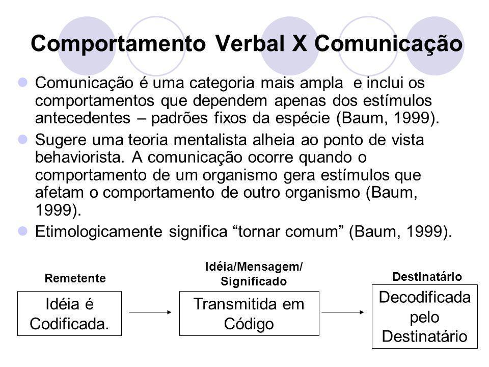 Comportamento Verbal X Comunicação