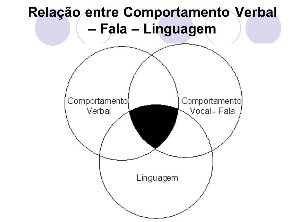Relação entre Comportamento Verbal – Fala – Linguagem