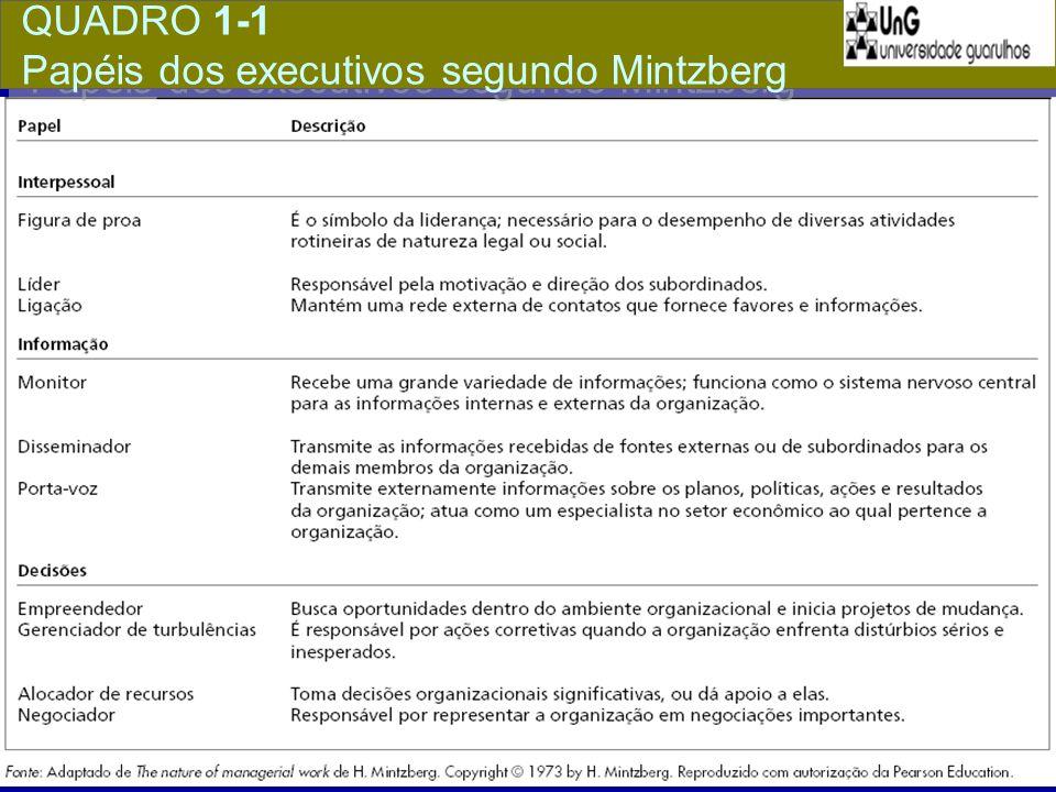 QUADRO 1-1 Papéis dos executivos segundo Mintzberg