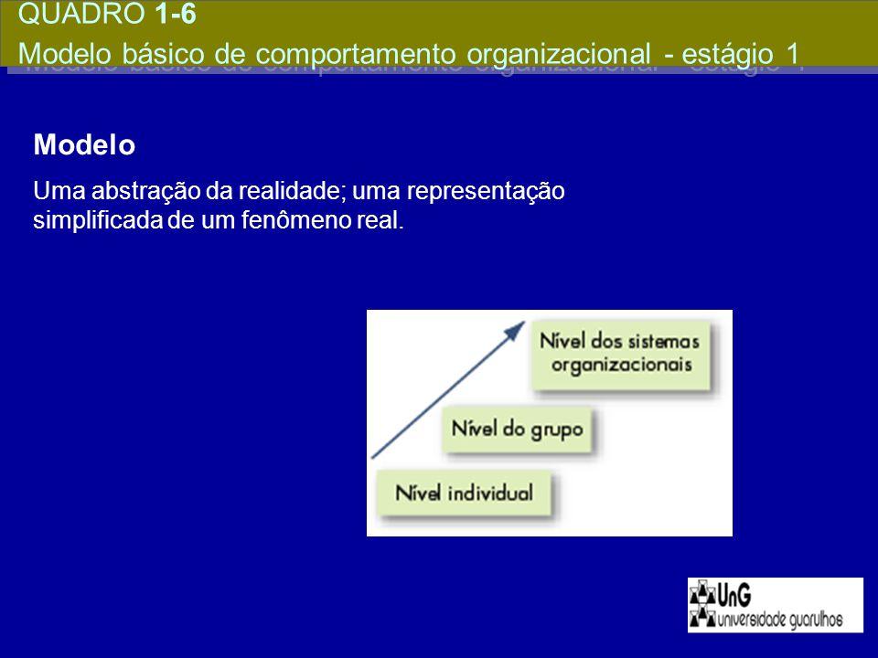 QUADRO 1-6 Modelo básico de comportamento organizacional - estágio 1