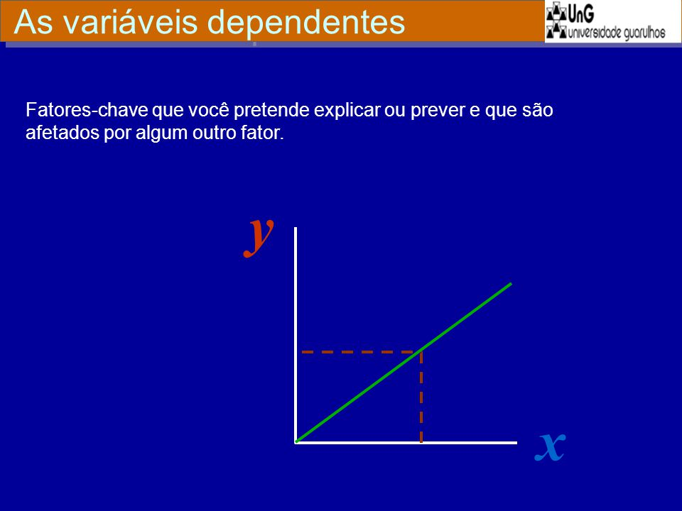 y x As variáveis dependentes