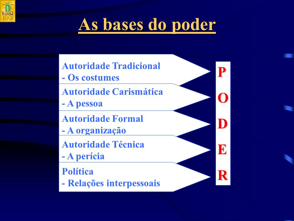 As bases do poder P O D E R Autoridade Tradicional - Os costumes