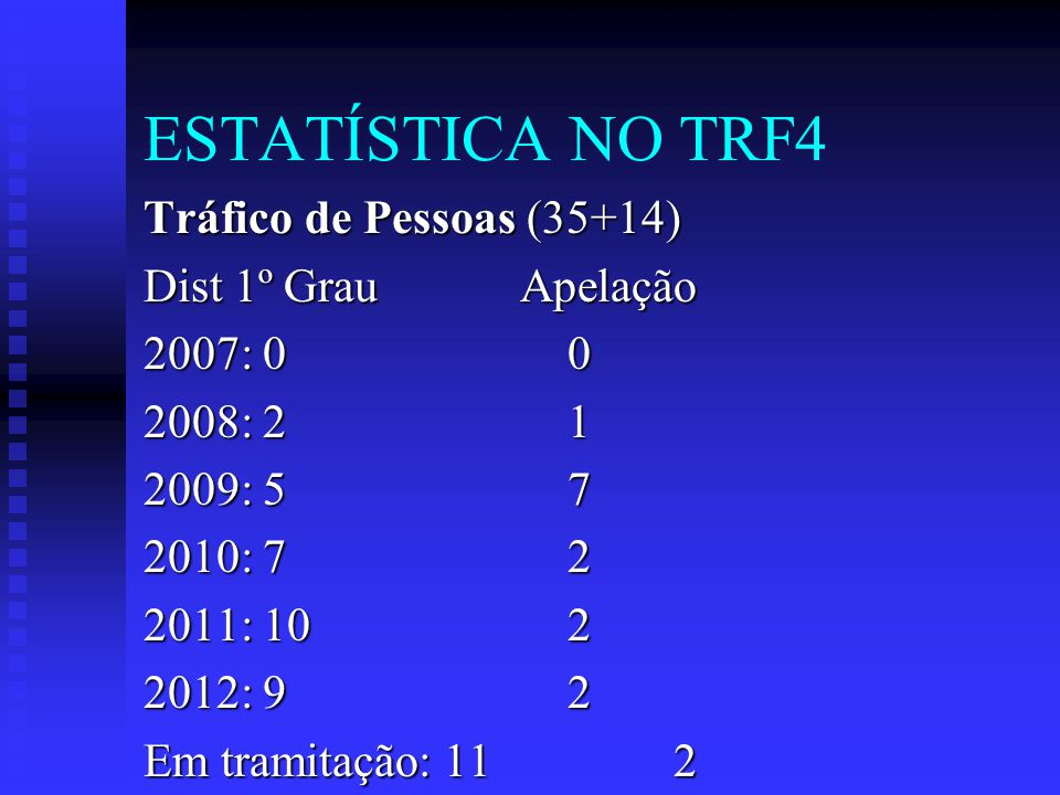 ESTATÍSTICA NO TRF4 Tráfico de Pessoas (35+14) Dist 1º Grau Apelação