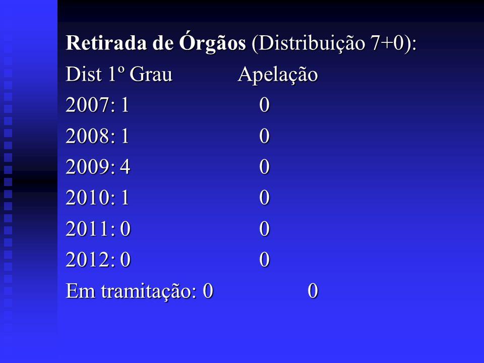 Retirada de Órgãos (Distribuição 7+0):
