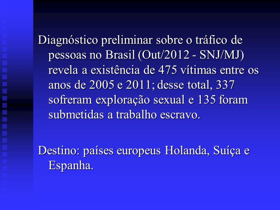 Diagnóstico preliminar sobre o tráfico de pessoas no Brasil (Out/2012 - SNJ/MJ) revela a existência de 475 vítimas entre os anos de 2005 e 2011; desse total, 337 sofreram exploração sexual e 135 foram submetidas a trabalho escravo.