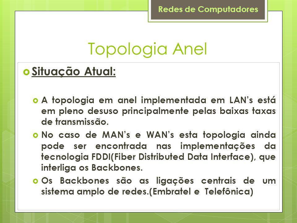 Topologia Anel Situação Atual: