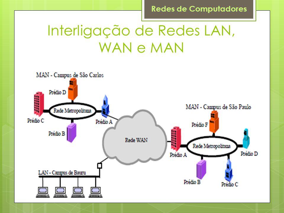 Interligação de Redes LAN, WAN e MAN
