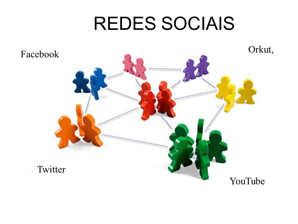 REDES SOCIAIS Orkut, Facebook Twitter YouTube