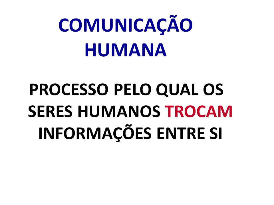 PROCESSO PELO QUAL OS SERES HUMANOS TROCAM INFORMAÇÕES ENTRE SI