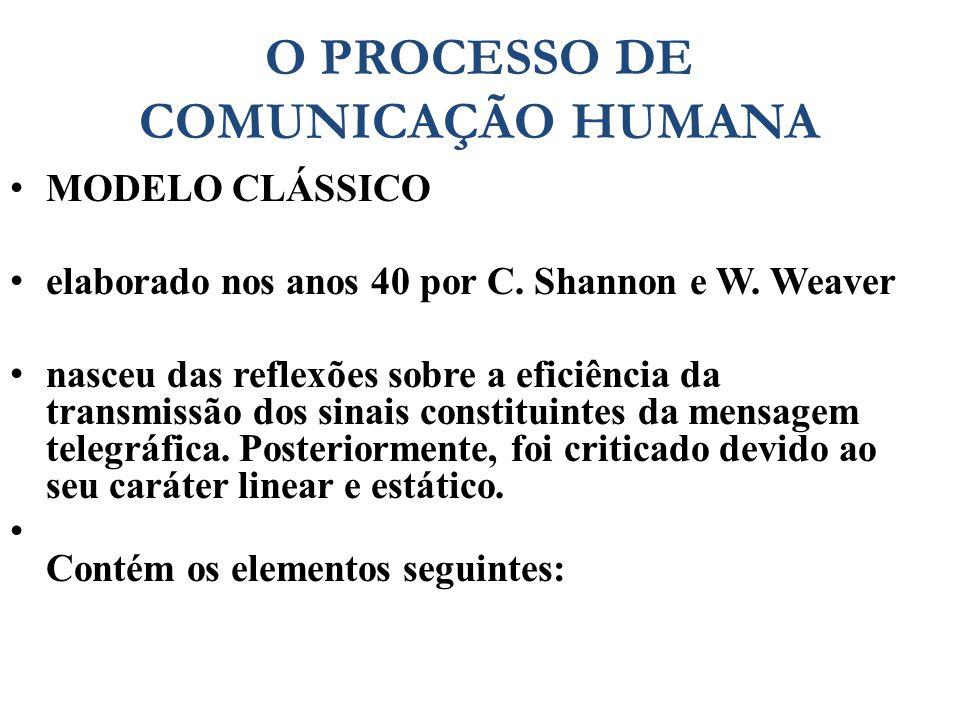 O PROCESSO DE COMUNICAÇÃO HUMANA