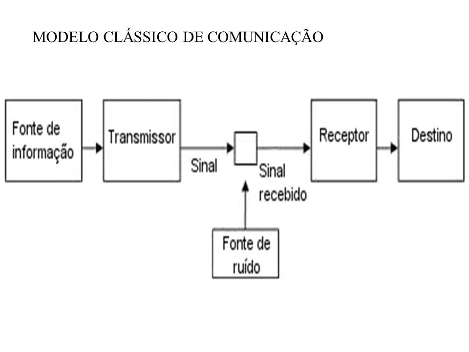 MODELO CLÁSSICO DE COMUNICAÇÃO
