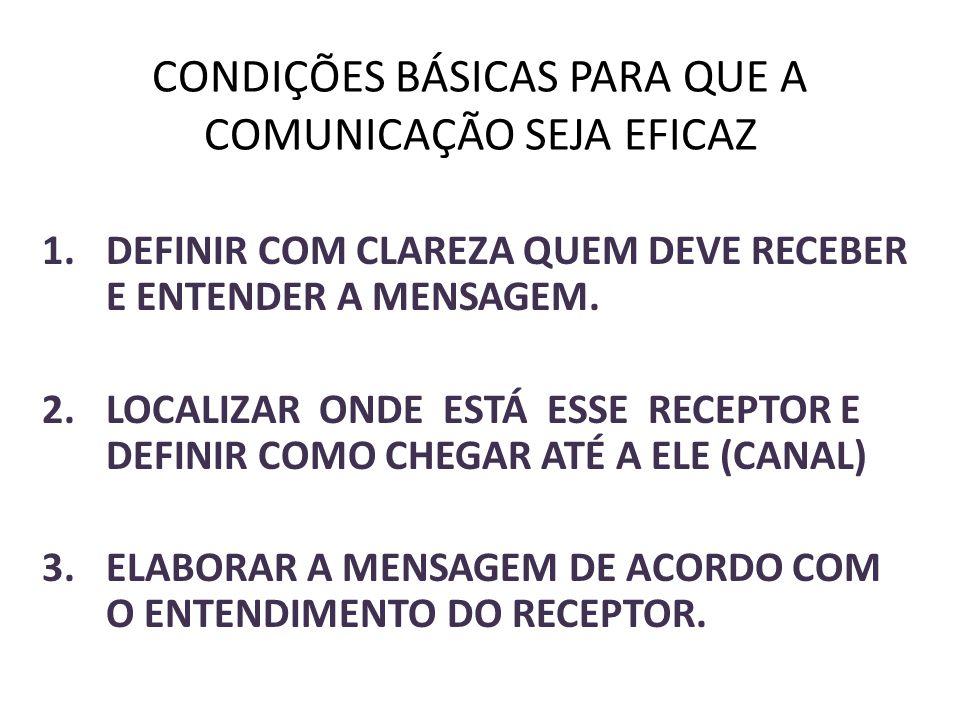 CONDIÇÕES BÁSICAS PARA QUE A COMUNICAÇÃO SEJA EFICAZ