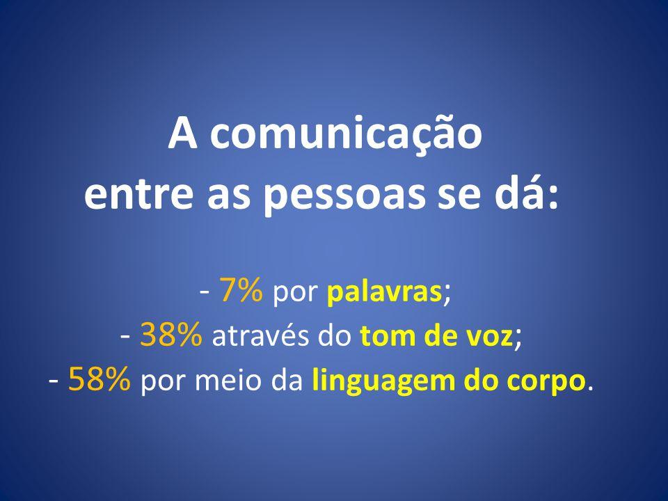 A comunicação entre as pessoas se dá: - 7% por palavras; - 38% através do tom de voz; - 58% por meio da linguagem do corpo.