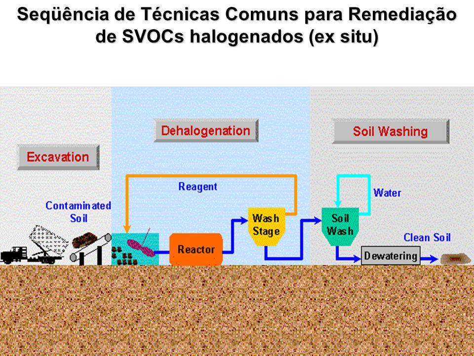 Seqüência de Técnicas Comuns para Remediação de SVOCs halogenados (ex situ)