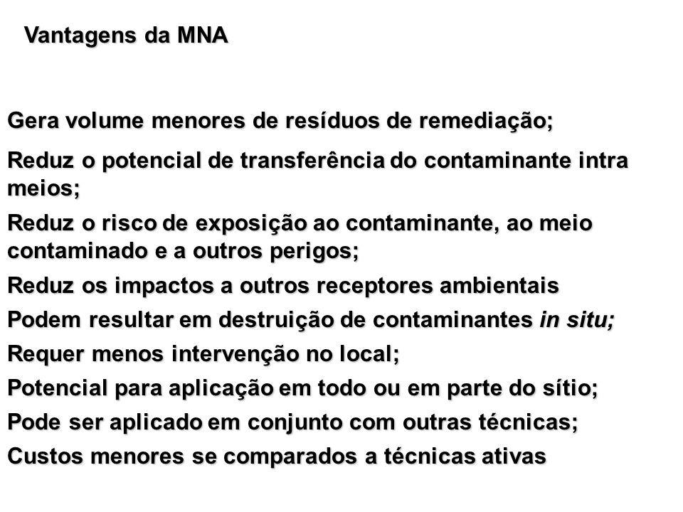 Vantagens da MNA Gera volume menores de resíduos de remediação; Reduz o potencial de transferência do contaminante intra meios;