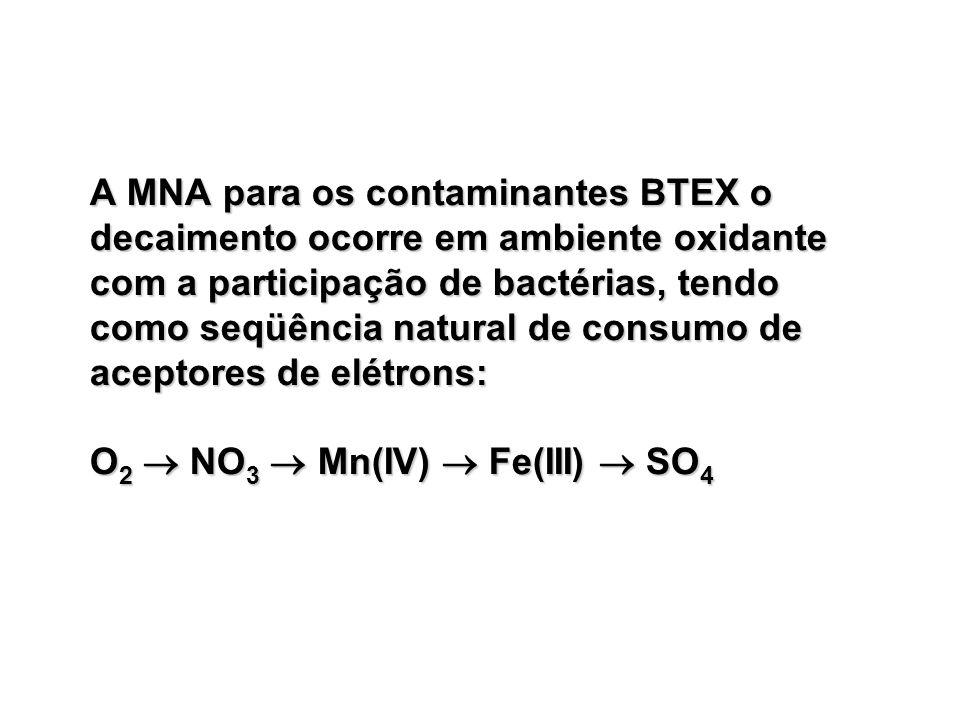 A MNA para os contaminantes BTEX o decaimento ocorre em ambiente oxidante com a participação de bactérias, tendo como seqüência natural de consumo de aceptores de elétrons: O2  NO3  Mn(IV)  Fe(III)  SO4