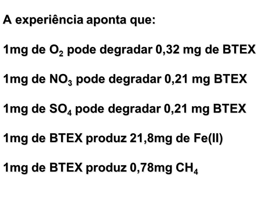 A experiência aponta que: 1mg de O2 pode degradar 0,32 mg de BTEX 1mg de NO3 pode degradar 0,21 mg BTEX 1mg de SO4 pode degradar 0,21 mg BTEX 1mg de BTEX produz 21,8mg de Fe(II) 1mg de BTEX produz 0,78mg CH4