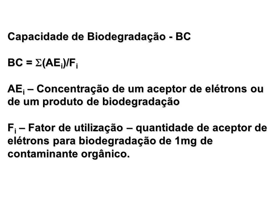 Capacidade de Biodegradação - BC BC = (AEi)/Fi AEi – Concentração de um aceptor de elétrons ou de um produto de biodegradação Fi – Fator de utilização – quantidade de aceptor de elétrons para biodegradação de 1mg de contaminante orgânico.