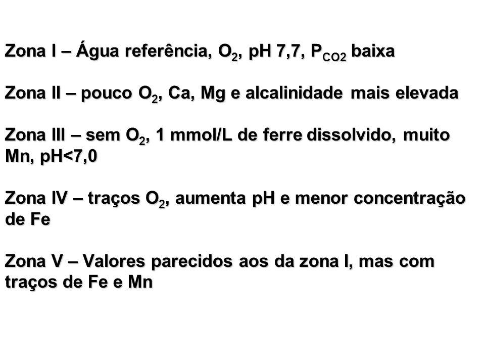 Zona I – Água referência, O2, pH 7,7, PCO2 baixa Zona II – pouco O2, Ca, Mg e alcalinidade mais elevada Zona III – sem O2, 1 mmol/L de ferre dissolvido, muito Mn, pH<7,0 Zona IV – traços O2, aumenta pH e menor concentração de Fe Zona V – Valores parecidos aos da zona I, mas com traços de Fe e Mn