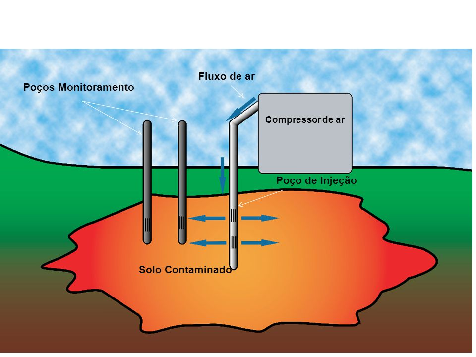 Fluxo de ar Poços Monitoramento Poço de Injeção Solo Contaminado