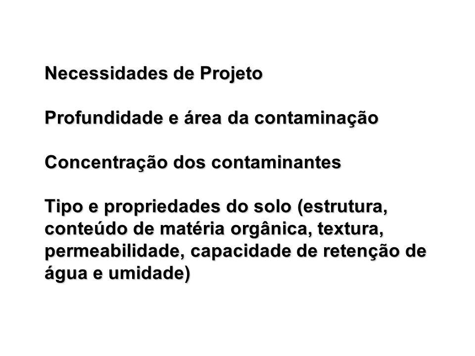 Necessidades de Projeto Profundidade e área da contaminação Concentração dos contaminantes Tipo e propriedades do solo (estrutura, conteúdo de matéria orgânica, textura, permeabilidade, capacidade de retenção de água e umidade)