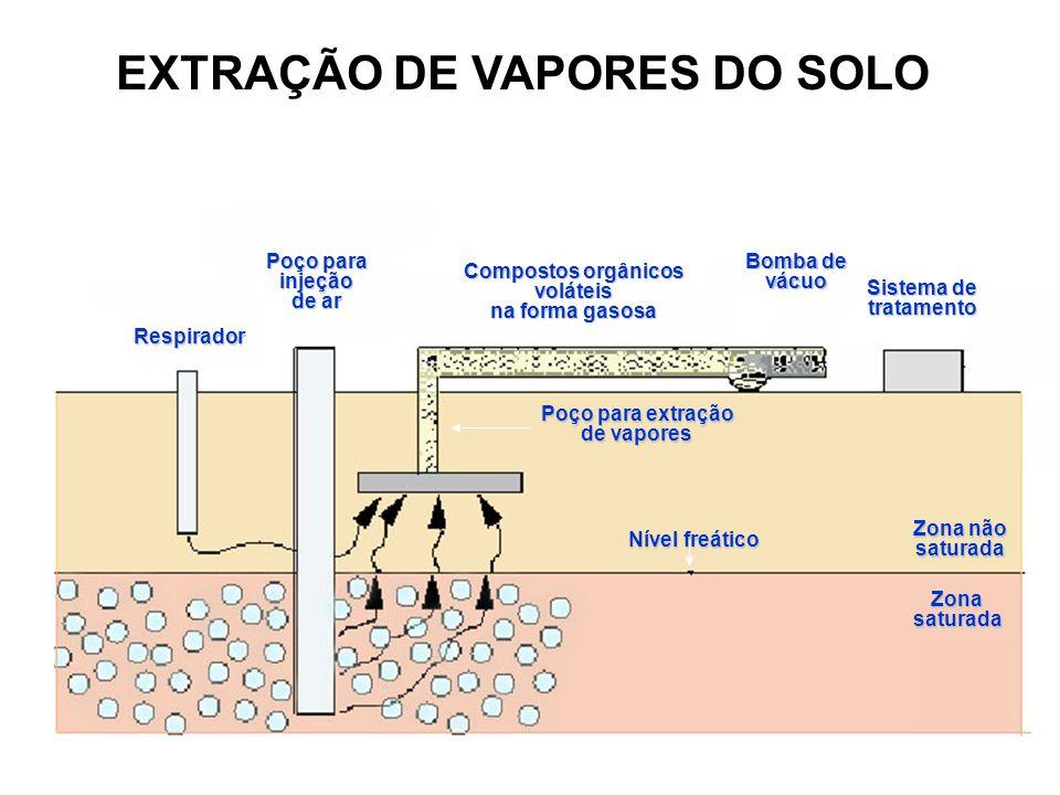 EXTRAÇÃO DE VAPORES DO SOLO Compostos orgânicos voláteis