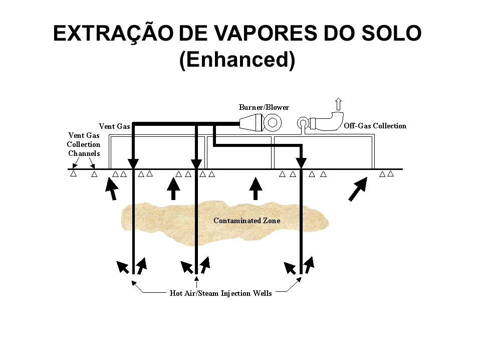 EXTRAÇÃO DE VAPORES DO SOLO