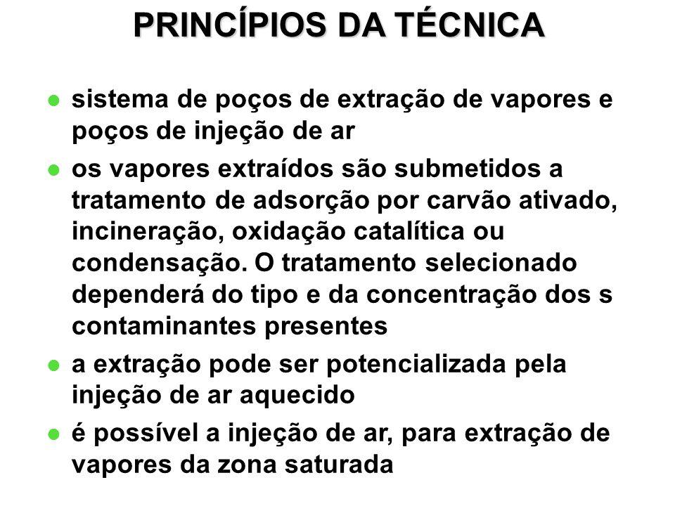 PRINCÍPIOS DA TÉCNICA sistema de poços de extração de vapores e poços de injeção de ar.
