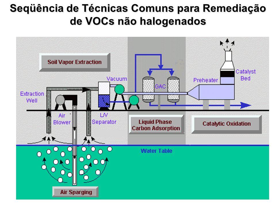 Seqüência de Técnicas Comuns para Remediação de VOCs não halogenados