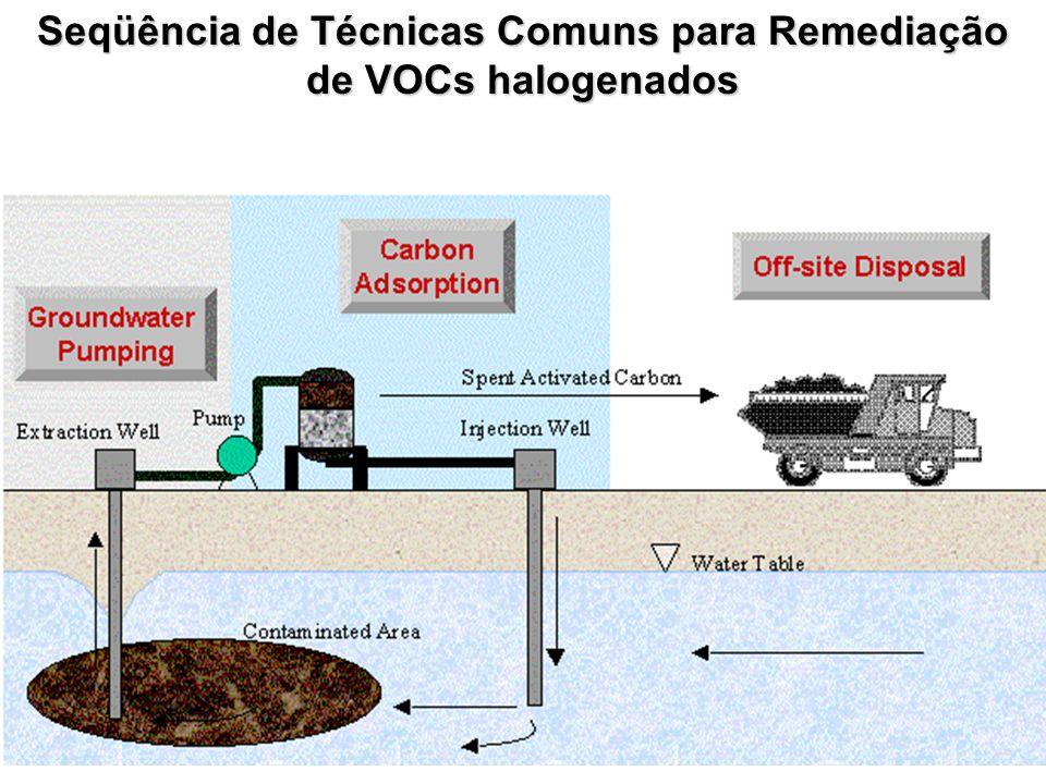 Seqüência de Técnicas Comuns para Remediação de VOCs halogenados