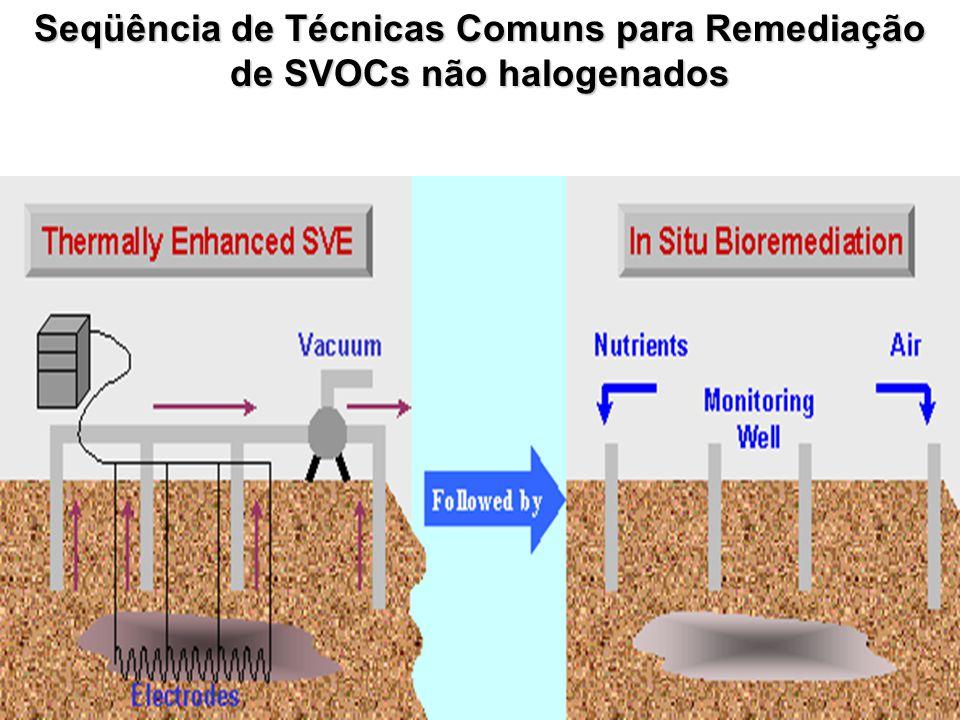 Seqüência de Técnicas Comuns para Remediação de SVOCs não halogenados