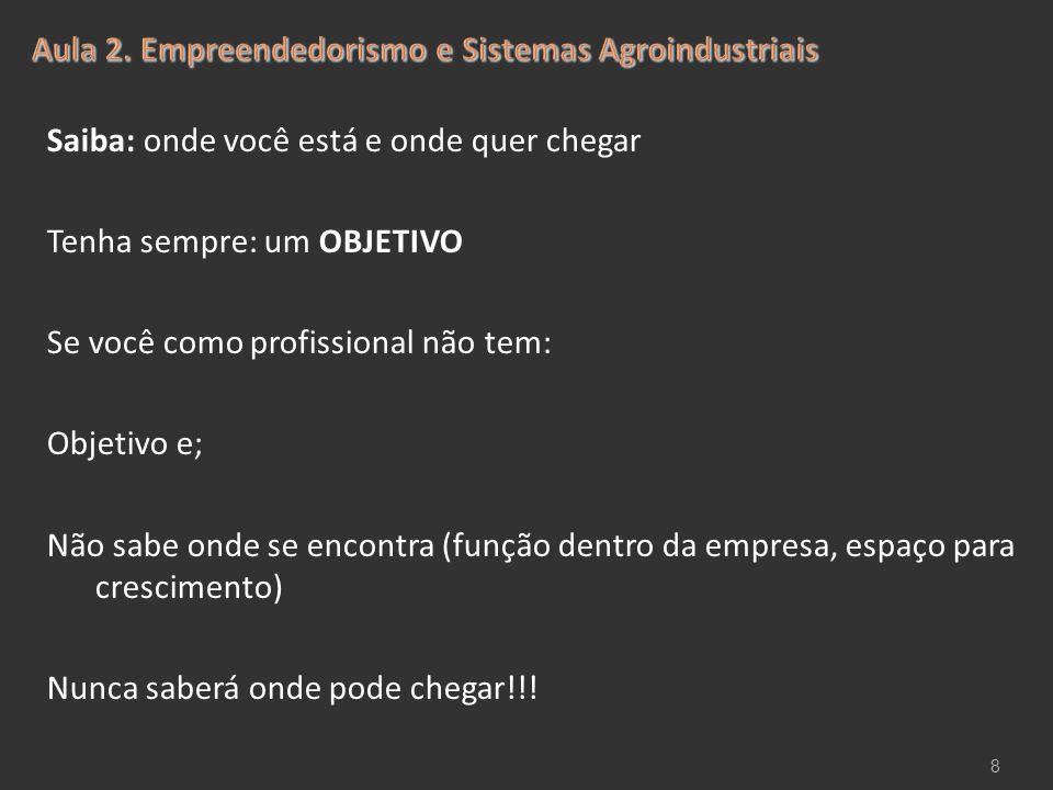 Aula 2. Empreendedorismo e Sistemas Agroindustriais