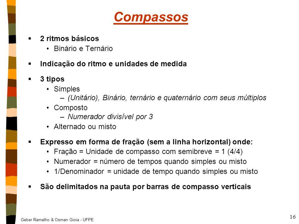 Compassos 2 ritmos básicos Binário e Ternário
