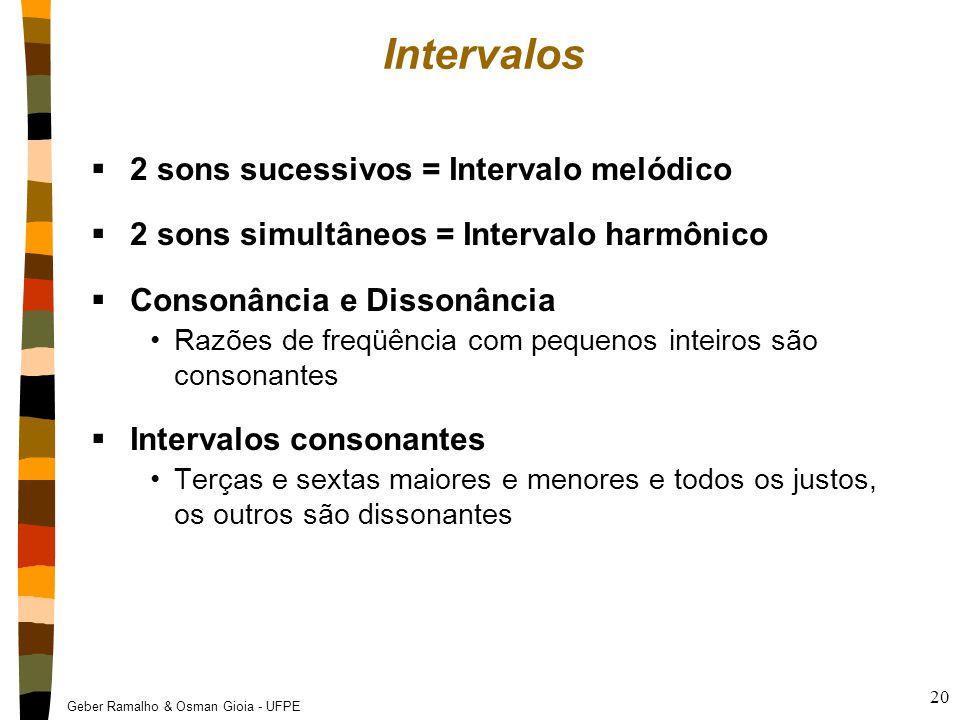 Intervalos 2 sons sucessivos = Intervalo melódico