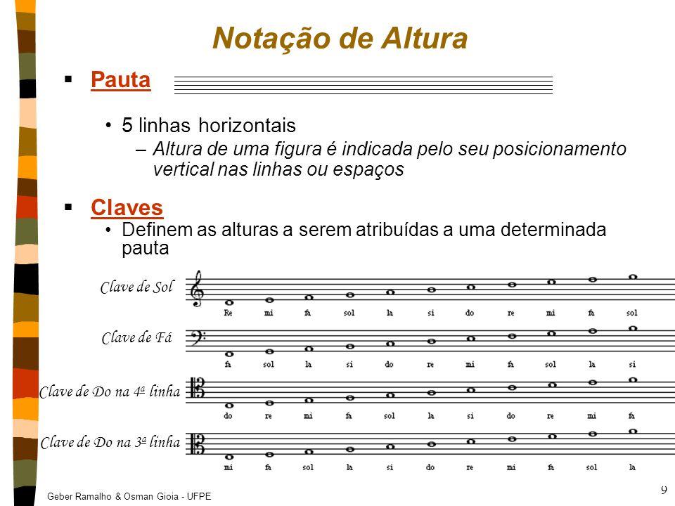 Notação de Altura Pauta Claves 5 linhas horizontais