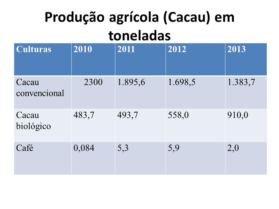 Produção agrícola (Cacau) em toneladas