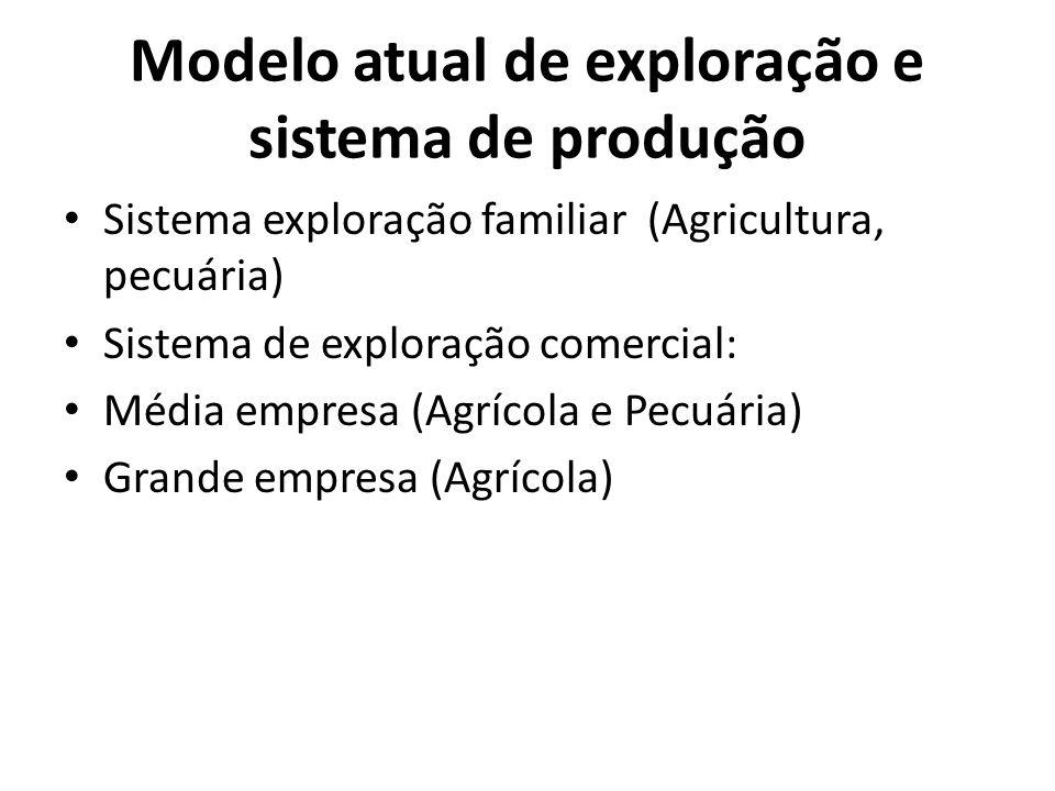 Modelo atual de exploração e sistema de produção