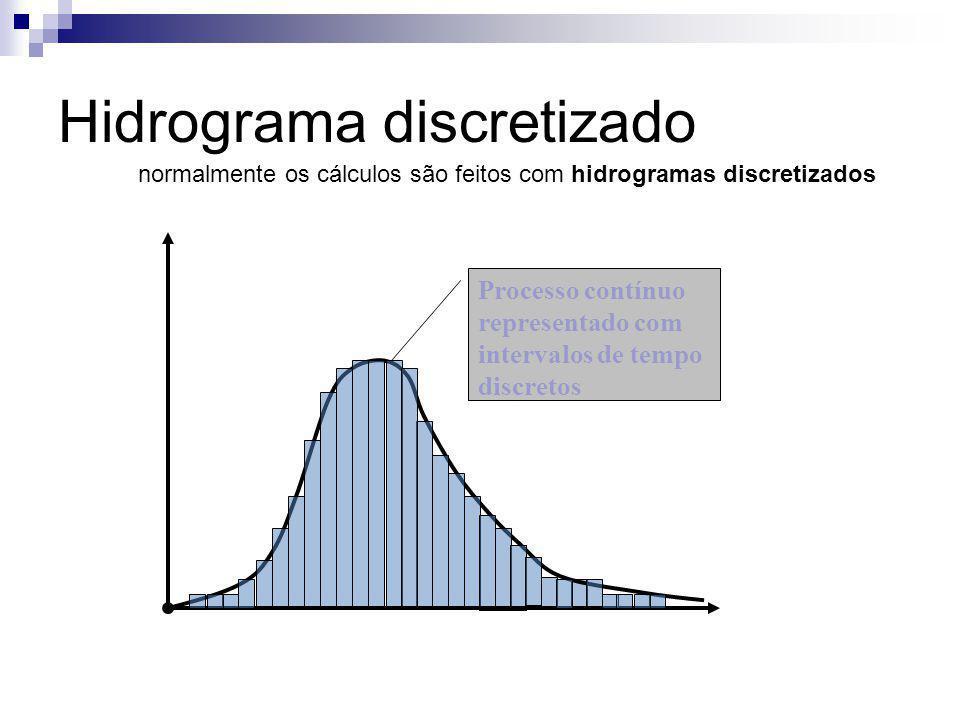 Hidrograma discretizado