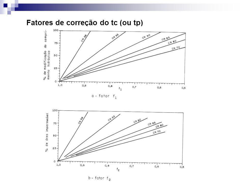 Fatores de correção do tc (ou tp)