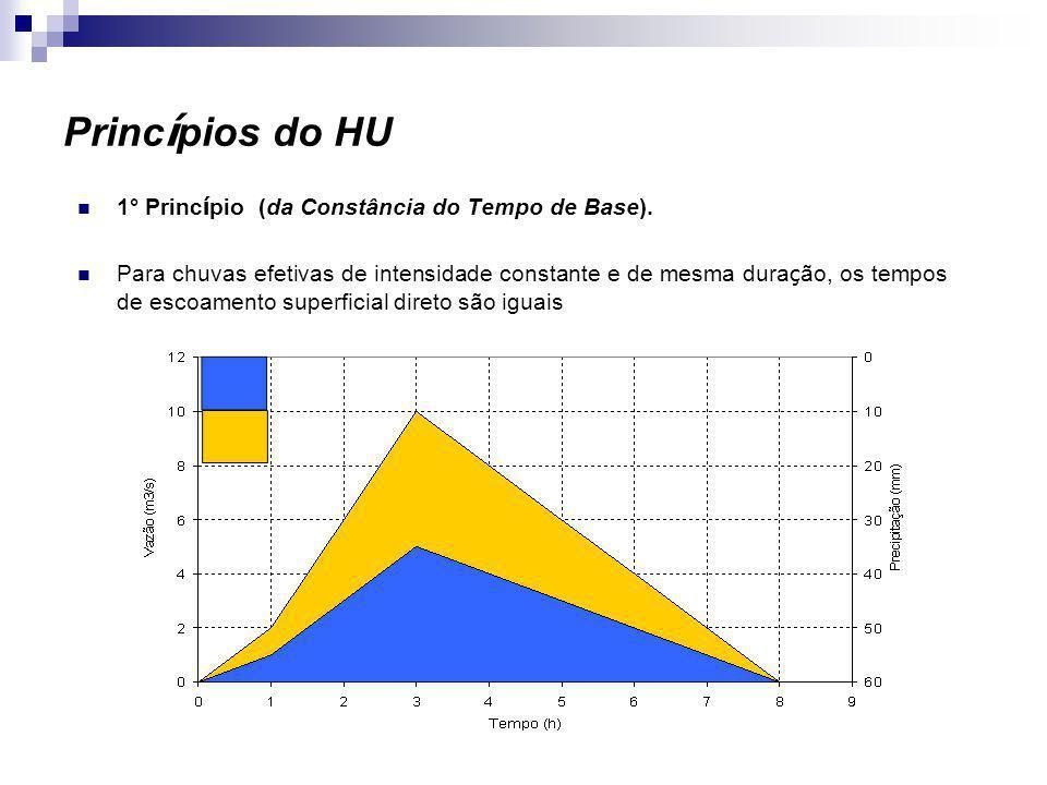 Princípios do HU 1° Princípio (da Constância do Tempo de Base).