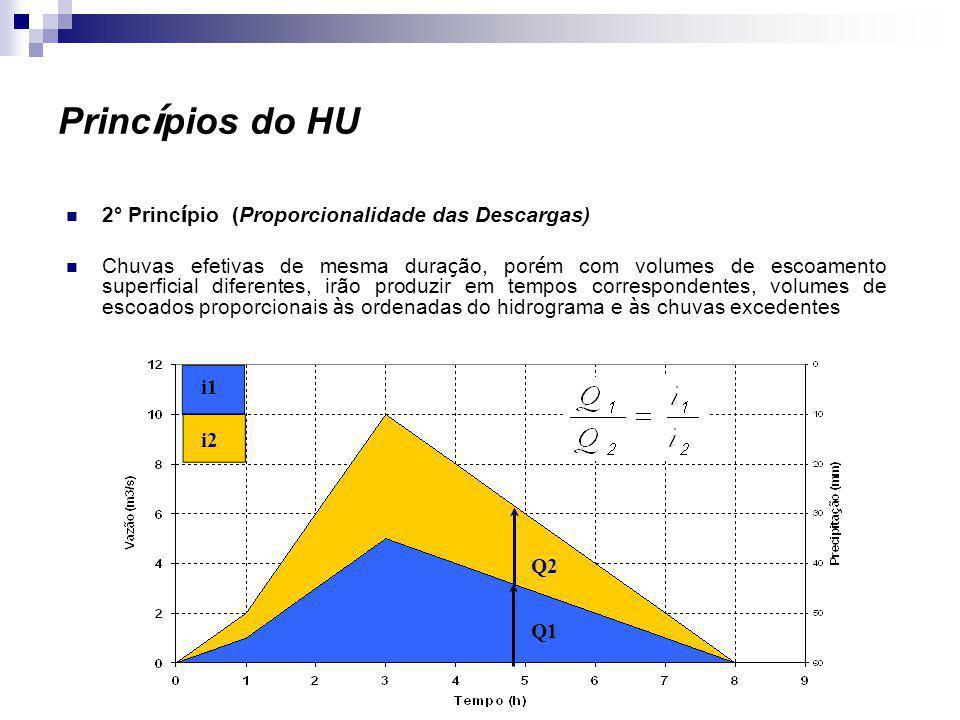 Princípios do HU 2° Princípio (Proporcionalidade das Descargas)