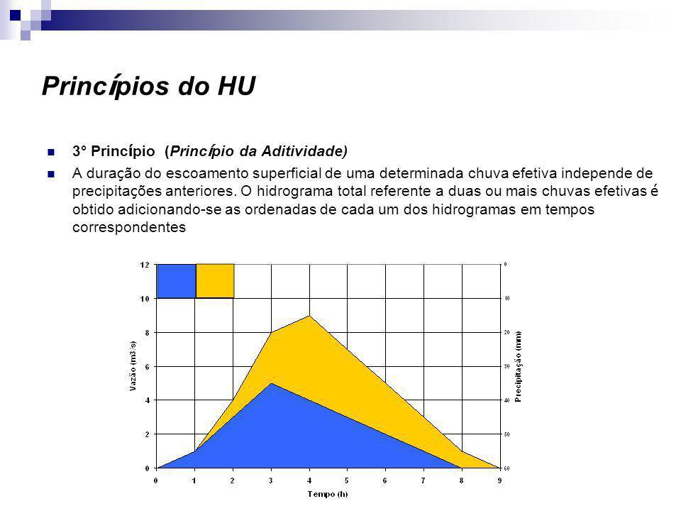 Princípios do HU 3° Princípio (Princípio da Aditividade)